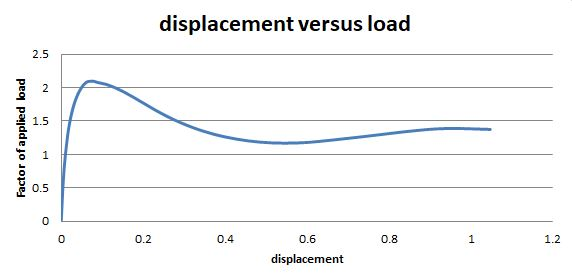displ vs load